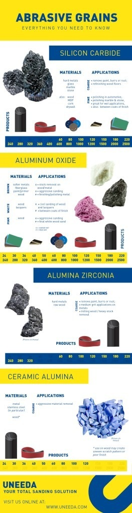 Abrasive-Grains-Infographic